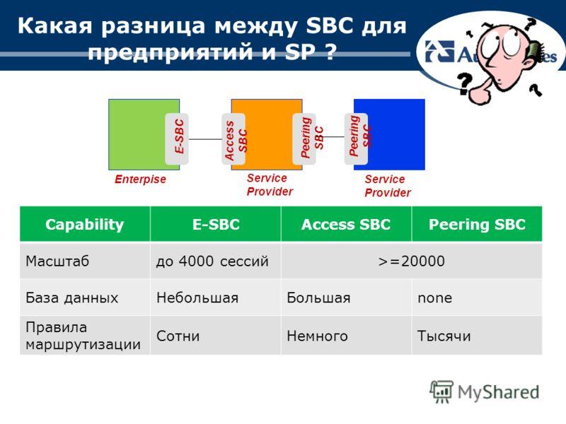 Какая разница между SBC для предприятий и SP ? Enterpise Service Provider E-SBC Access SBC Peering SBC CapabilityE-SBCAccess SBCPeering SBC Масштабдо 4000 сессий>=20000 База данныхНебольшаяБольшаяnone Правила маршрутизации СотниНемногоТысячи Peering