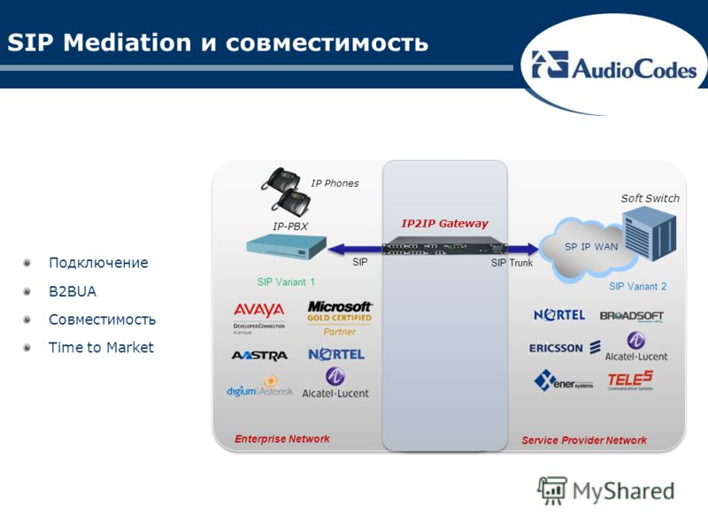 Enterprise Network Service Provider Network SIP Mediation и совместимость Подключение B2BUA Совместимость Time to Market SIP Trunk SP IP WAN Soft Switch IP-PBX SIP IP Phones IP2IP Gateway SIP Variant 1 SIP Variant 2