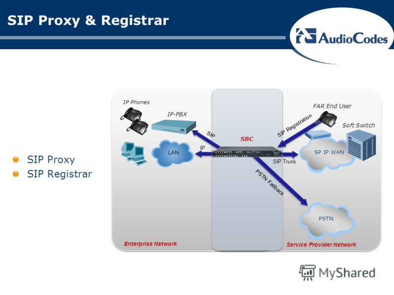Enterprise Network Service Provider Network SIP Proxy & Registrar SIP Proxy SIP Registrar SIP Trunk PSTN Fallback PSTNSP IP WAN Soft Switch IP LAN IP-PBX SIP IP Phones SBC FAR End User SIP Registration