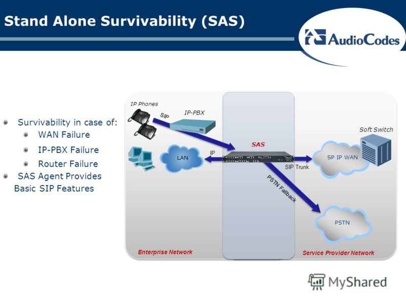 Stand Alone Survivability (SAS) Survivability in case of: WAN Failure IP-PBX Failure Router Failure SAS Agent Provides Basic SIP Features Enterprise Network SIP Trunk PSTN Fallback PSTNSP IP WAN Soft Switch IP LAN IP-PBX SIP IP Phones Service Provide