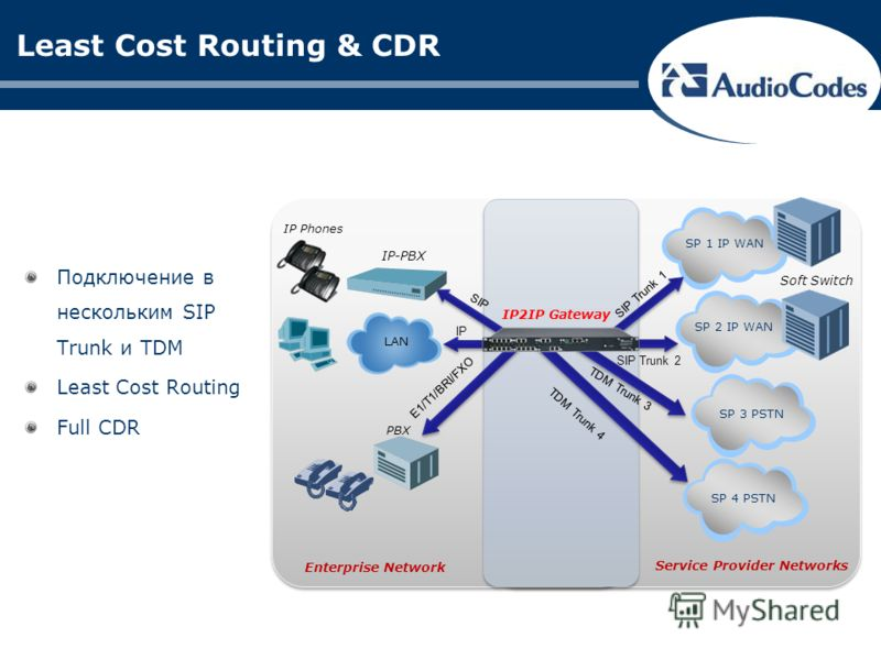 Least Cost Routing & CDR Подключение в нескольким SIP Trunk и TDM Least Cost Routing Full CDR SIP Trunk 2 TDM Trunk 3 SP 3 PSTN SP 2 IP WAN Soft Switch IP LAN IP-PBX SIP IP Phones E1/T1/BRI/FXO PBX Service Provider Networks IP2IP Gateway SP 1 IP WAN