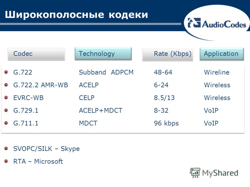 Широкополосные кодеки CodecTechnologyRate (Kbps)Application G.722Subband ADPCM48-64 Wireline G.722.2 AMR-WBACELP6-24Wireless EVRC-WBCELP8.5/13Wireless G.729.1ACELP+MDCT8-32VoIP G.711.1MDCT96 kbpsVoIP SVOPC/SILK – Skype RTA – Microsoft