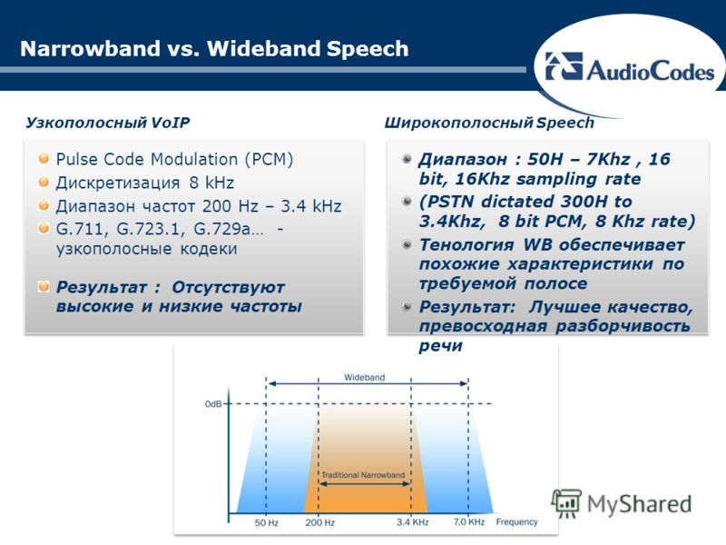 Narrowband vs. Wideband Speech Pulse Code Modulation (PCM) Дискретизация 8 kHz Диапазон частот 200 Hz – 3.4 kHz G.711, G.723.1, G.729a… - узкополосные кодеки Результат : Отсутствуют высокие и низкие частоты Узкополосный VoIPШирокополосный Speech Диап