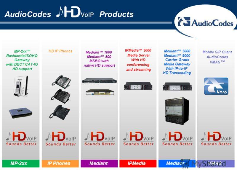 AudioCodes Products Mobile SIP Client AudioCodes VMAS Mediant 1000 Mediant 500 MSBG with native HD support Mediant MP-2xx Residential/SOHO Gateway with DECT CAT-IQ HD support MP-2xx Mediant 3000 Mediant 8000 Carrier-Grade Media Gateway With IP-to-IP