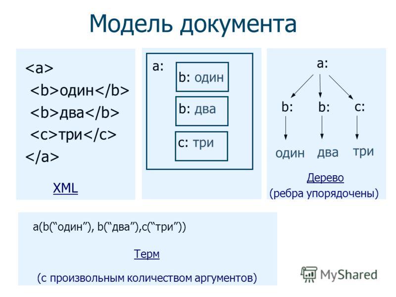 Использование символа & Иванов И.И. Атрибуты элементов Значение Имя атрибута