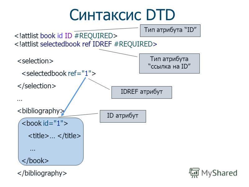 Синтаксис DTD  Имя элемента Имя атрибута Тип атрибута Атрибут обязательный