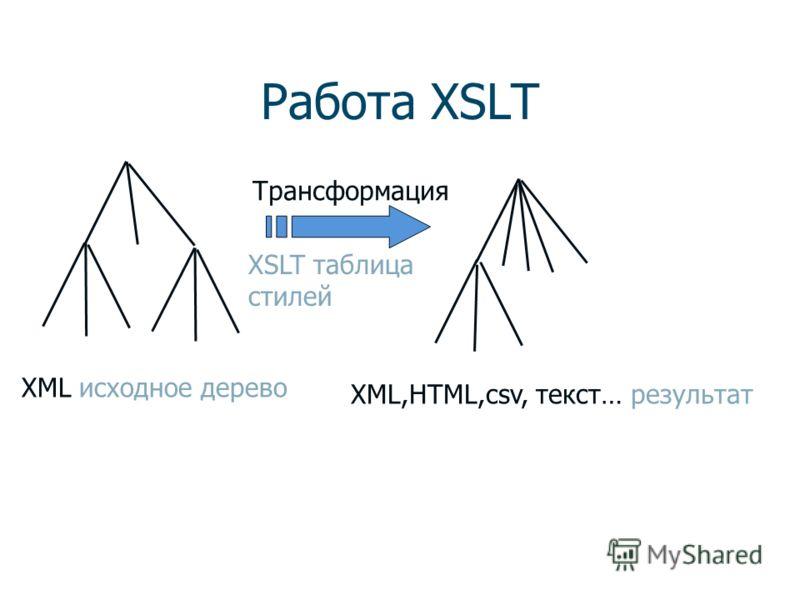 XSL(T) XSL использует синтаксис XML Компоненты XSL: 1. Язык XSLT для трансформации XML- документов 2. Словарь для форматирования XML. FO (Formatting Objects – свойства форматирования как в CSS)