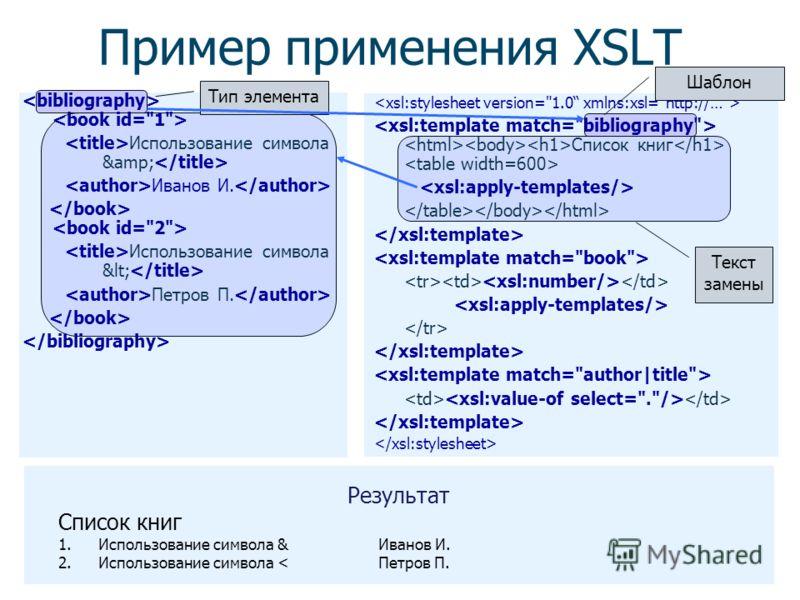 Алгоритм работы XSLT Основные шаги сопоставляет шаблон элементам в исходном дереве, находит элементы, подходящие под шаблон, заменяет элемент на содержимое (из правила), выбирает узлы для дальнейшей обработки Управление Рекурсивная обработка ( ) Прим