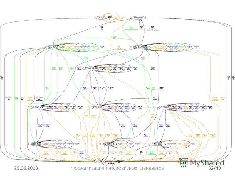 Пример III: протокол TCP 29.06.201332/40Формализация интерфейсных стандартов