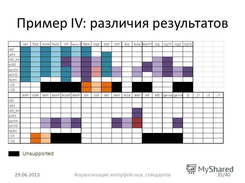 Пример IV: различия результатов 29.06.201335/40Формализация интерфейсных стандартов Unsupported