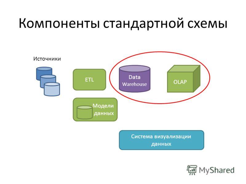 Компоненты стандартной схемы ETL Data Warehouse Источники OLAP Модели данных Система визуализации данных