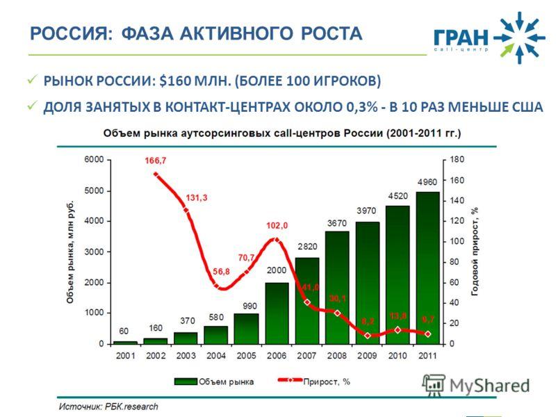 www.gran-call.ru РОССИЯ: ФАЗА АКТИВНОГО РОСТА РЫНОК РОССИИ: $160 МЛН. (БОЛЕЕ 100 ИГРОКОВ) ДОЛЯ ЗАНЯТЫХ В КОНТАКТ-ЦЕНТРАХ ОКОЛО 0,3% - В 10 РАЗ МЕНЬШЕ США