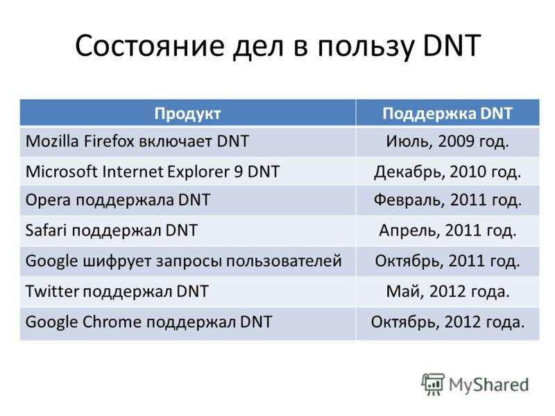 Состояние дел в пользу DNT ПродуктПоддержка DNT Mozilla Firefox включает DNTИюль, 2009 год. Microsoft Internet Explorer 9 DNTДекабрь, 2010 год. Opera поддержала DNTФевраль, 2011 год. Safari поддержал DNTАпрель, 2011 год. Google шифрует запросы пользо