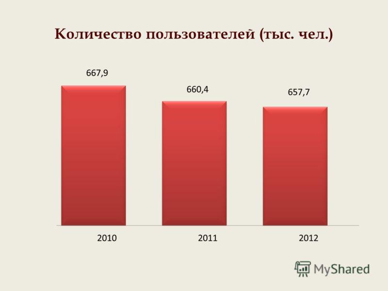 Количество пользователей (тыс. чел.)