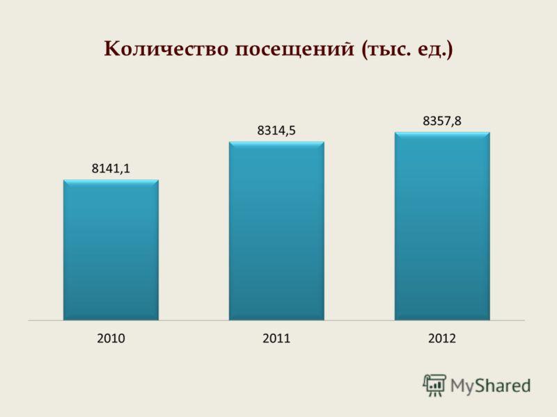 Количество посещений (тыс. ед.)