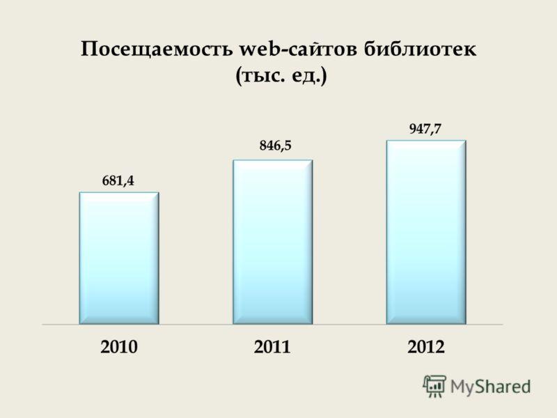 Посещаемость web-сайтов библиотек (тыс. ед.)