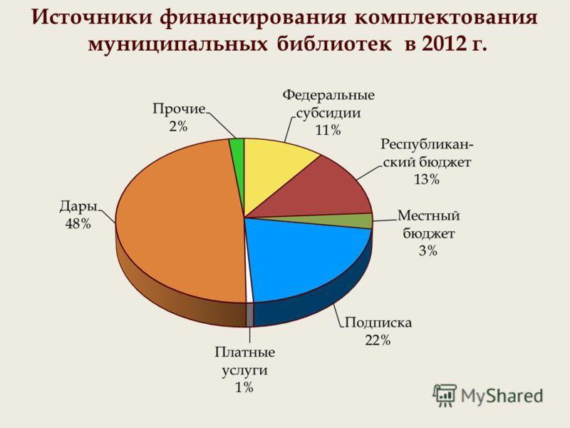 Источники финансирования комплектования муниципальных библиотек в 2012 г.