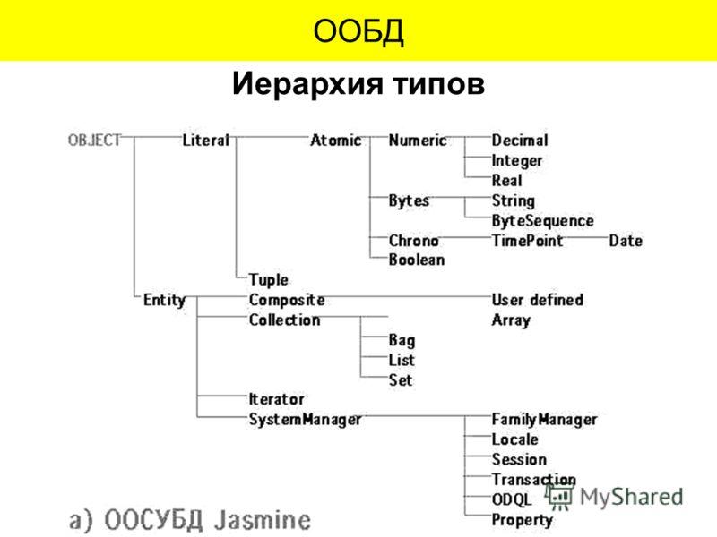 ООБД Иерархия типов