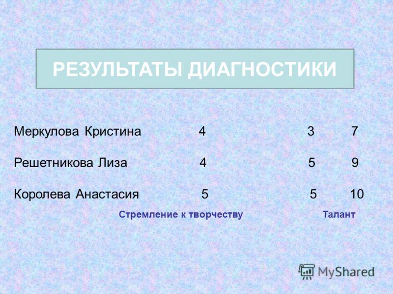 Меркулова Кристина 4 3 7 Решетникова Лиза 4 5 9 Королева Анастасия 5 5 10 Стремление к творчествуТалант РЕЗУЛЬТАТЫ ДИАГНОСТИКИ