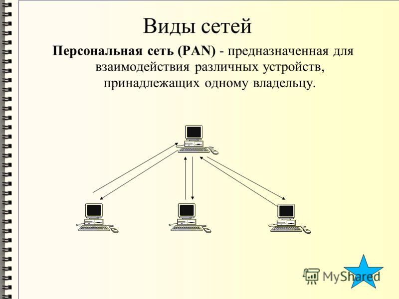 Виды сетей Персональная сеть (PAN) - предназначенная для взаимодействия различных устройств, принадлежащих одному владельцу.