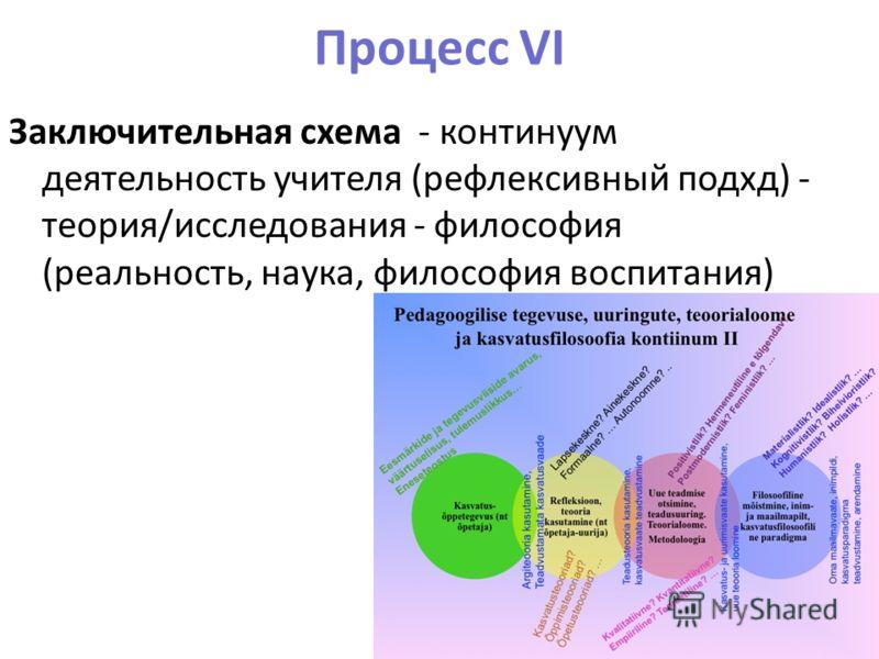 Процесс VI Заключительная схема - континуум деятельность учителя (рефлексивный подхд) - теория/исследования - философия (реальность, наука, философия воспитания) Руттас&Сарв 201319