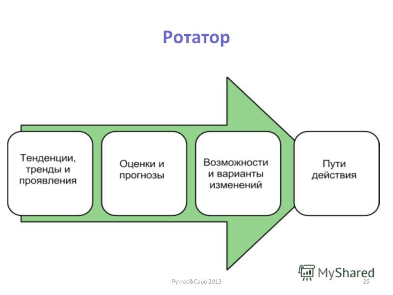Ротатор Руттас&Сарв 201325