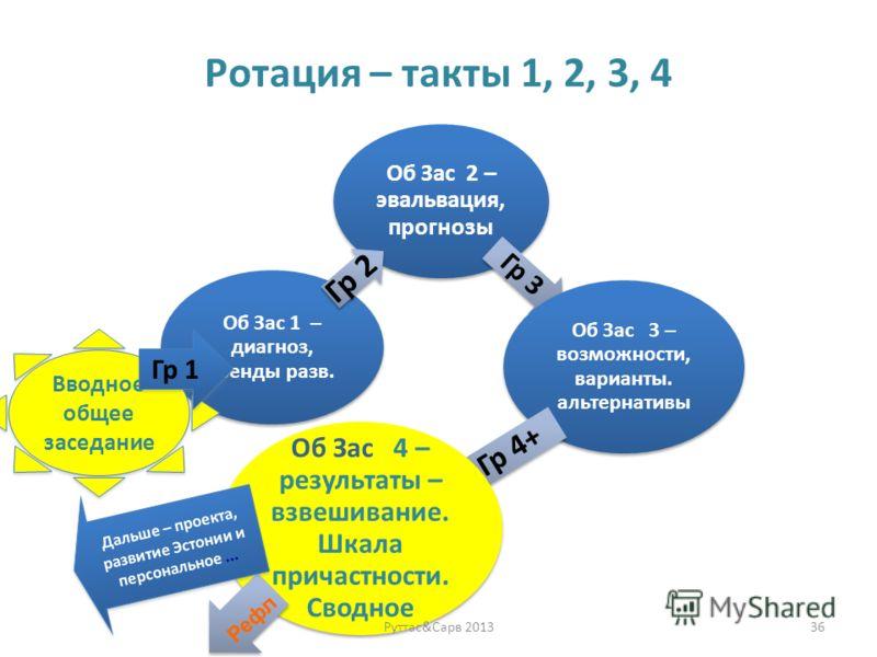 Ротация – такты 1, 2, 3, 4 Об Зас 2 – эвальвация, прогнозы Гр 3 Об Зас 3 – возможности, варианты. альтернативы Гр 4+ Об Зас 4 – результаты – взвешивание. Шкала причастности. Сводное Об Зас 1 – диагноз, тренды разв. Гр 2 Руттас&Сарв 201336 Дальше – пр