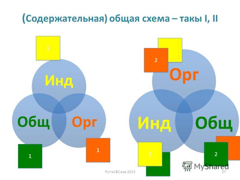 ( Содержательная) общая схема – такы I, II Инд Oрг Общ 37Руттас&Сарв 2013 1 1 1 1 1 1 Oрг ОбщИнд 2 2 2 2 2 2