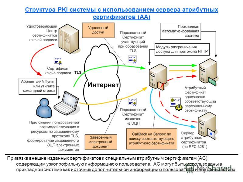 Структура PKI системы с использованием сервера атрибутных сертификатов (AA) Привязка внешне изданных сертификатов к специальным атрибутным сертификатам (АС), содержащим узкопрофильную информацию о пользователе. АС могут быть использованы в прикладной