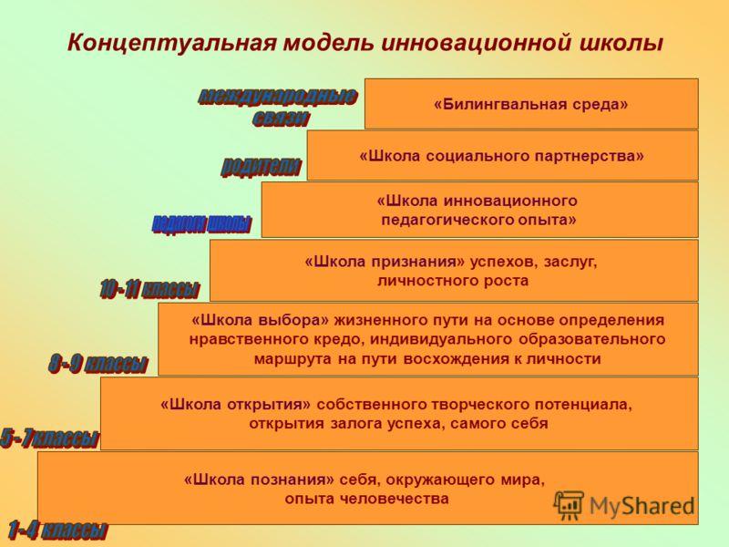 5 «Школа познания» себя, окружающего мира, опыта человечества Концептуальная модель инновационной школы «Школа открытия» собственного творческого потенциала, открытия залога успеха, самого себя «Школа выбора» жизненного пути на основе определения нра