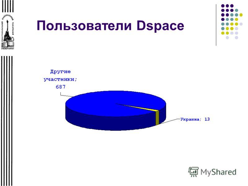 Пользователи Dspace
