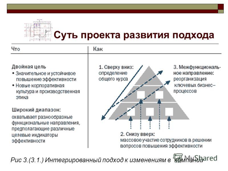 Суть проекта развития подхода Рис 3.(3.1.) Интегрированный подход к изменениям в компании