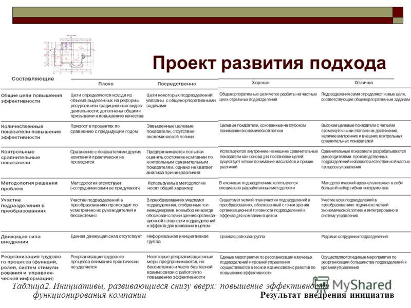 Проект развития подхода Таблица2. Инициативы, развивающиеся снизу вверх: повышение эффективности функционирования компании Результат внедрения инициатив