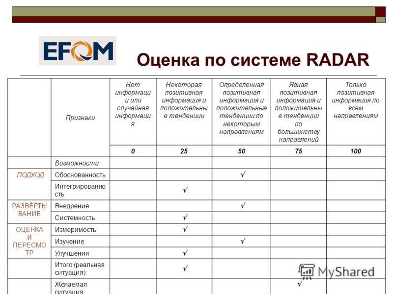 Оценка по системе RADAR Признаки Нет информаци и или случайная информаци я Некоторая позитивная информация и положительны е тенденции Определенная позитивная информация и положительные тенденции по некоторым направлениям Явная позитивная информация и