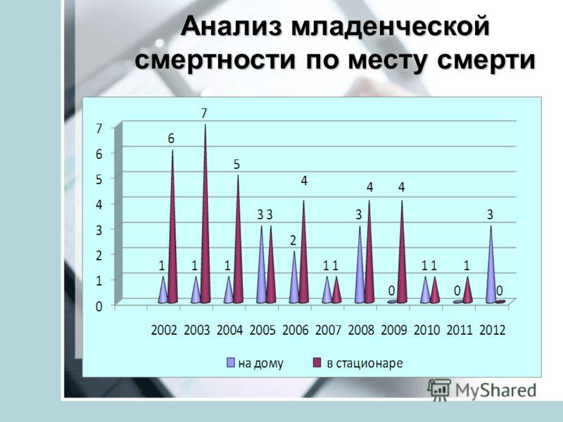 Анализ младенческой смертности по месту смерти