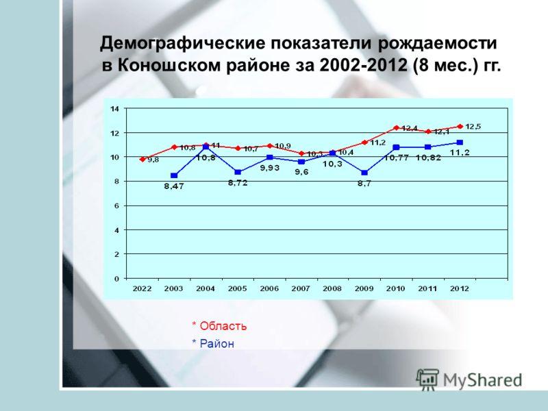 Демографические показатели рождаемости в Коношском районе за 2002-2012 (8 мес.) гг. * Область * Район