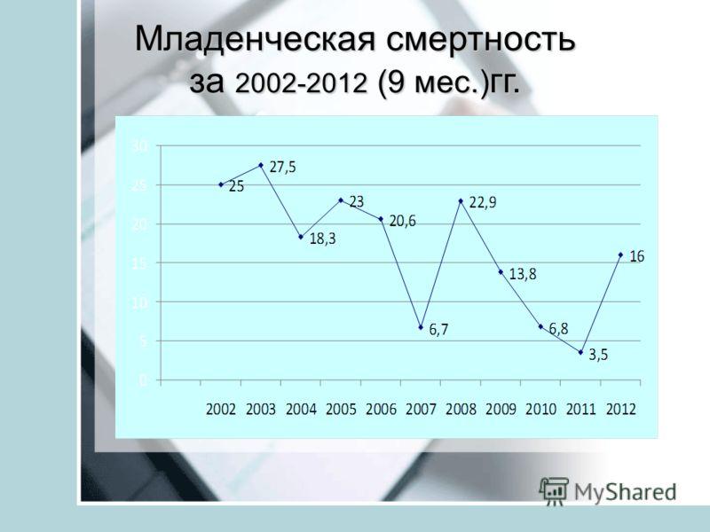 Младенческая смертность за 2002-2012 (9 мес.) гг.