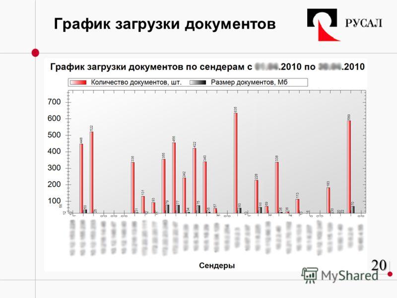 График загрузки документов 20202020