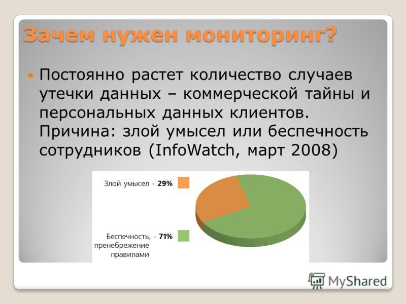 Зачем нужен мониторинг? Постоянно растет количество случаев утечки данных – коммерческой тайны и персональных данных клиентов. Причина: злой умысел или беспечность сотрудников (InfoWatch, март 2008)