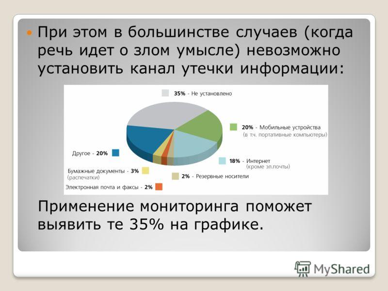 При этом в большинстве случаев (когда речь идет о злом умысле) невозможно установить канал утечки информации: Применение мониторинга поможет выявить те 35% на графике.