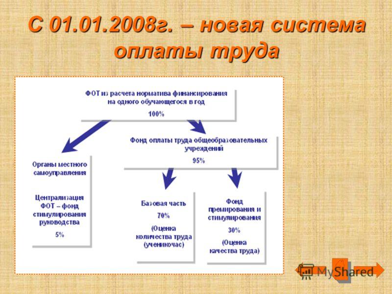 С 01.01.2008г. – новая система оплаты труда