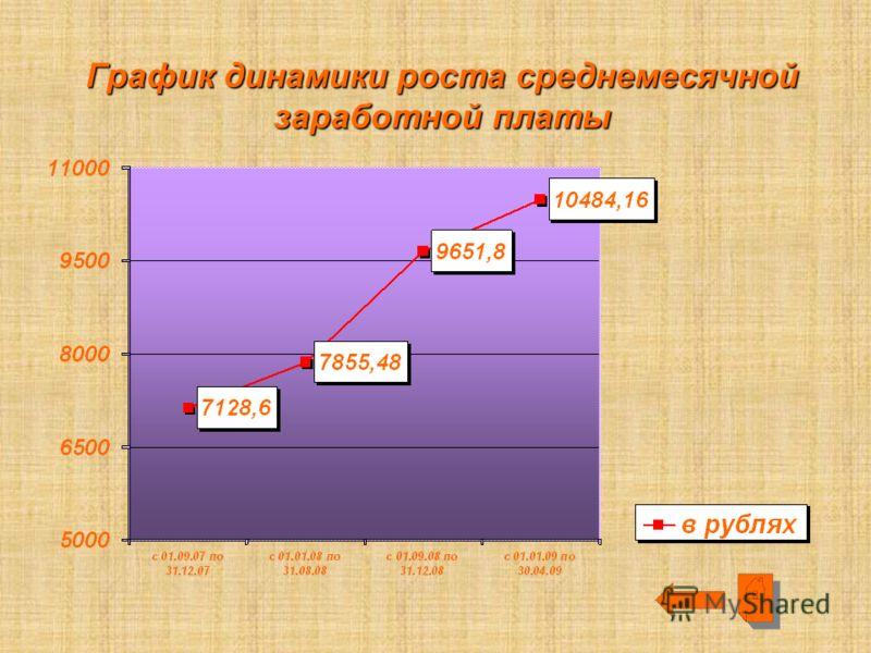 График динамики роста среднемесячной заработной платы