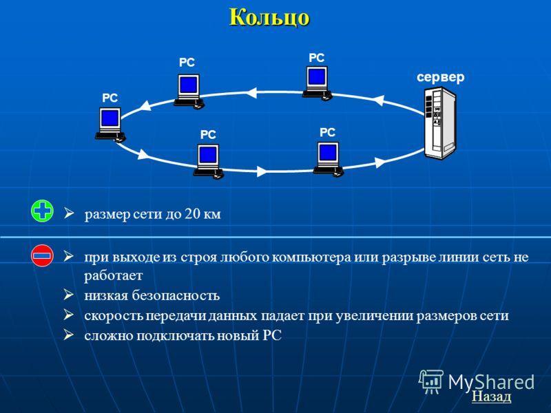 Кольцо РС сервер РС при выходе из строя любого компьютера или разрыве линии сеть не работает низкая безопасность скорость передачи данных падает при увеличении размеров сети сложно подключать новый РС Назад размер сети до 20 км