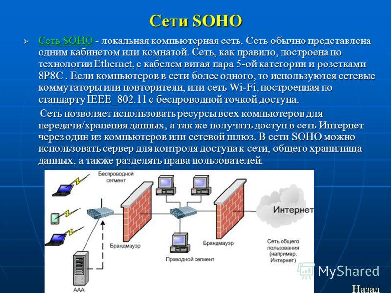 Сети SOHO Сеть SOHO - локальная компьютерная сеть. Сеть обычно представлена одним кабинетом или комнатой. Сеть, как правило, построена по технологии Ethernet, с кабелем витая пара 5-ой категории и розетками 8P8C. Если компьютеров в сети более одного,