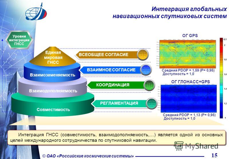 15 © ОАО «Российские космические системы» Интеграция глобальных навигационных спутниковых систем Интеграция ГНСС (совместимость, взаимодополняемость,…) является одной из основных целей международного сотрудничества по спутниковой навигации. Уровни ин