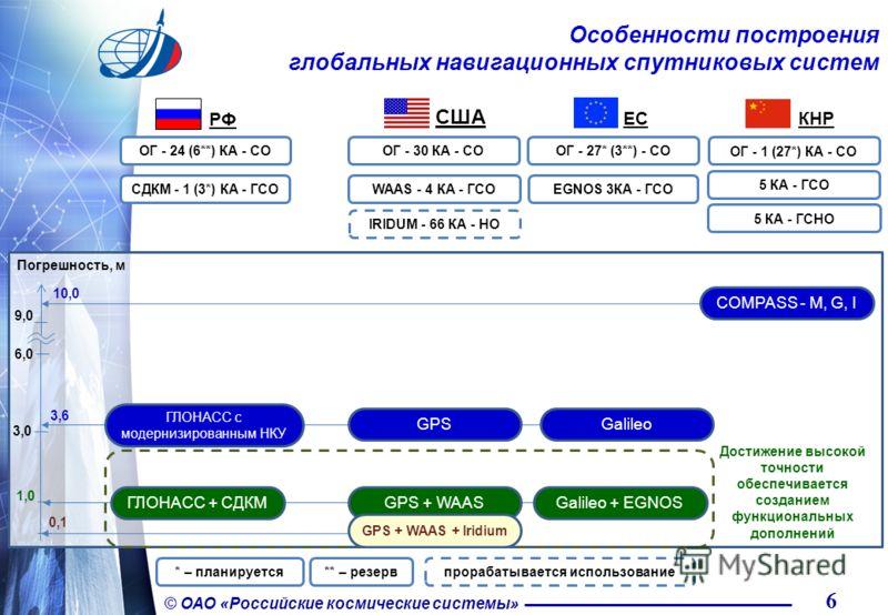 6 © ОАО «Российские космические системы» Особенности построения глобальных навигационных спутниковых систем ОГ - 30 КА - СО EGNOS 3КА - ГСОWAAS - 4 КА - ГСО США ЕCЕC ОГ - 27* (3**) - СО КНР 5 КА - ГСНО 5 КА - ГСО ОГ - 1 (27*) КА - СО IRIDUM - 66 КА -