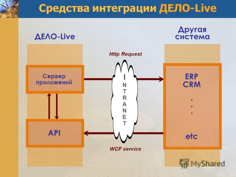 Средства интеграции ДЕЛО-Live INTRANETINTRANET Сервер приложений ДЕЛО-Live API Другая система ERP CRM. etc Http Request WCF service