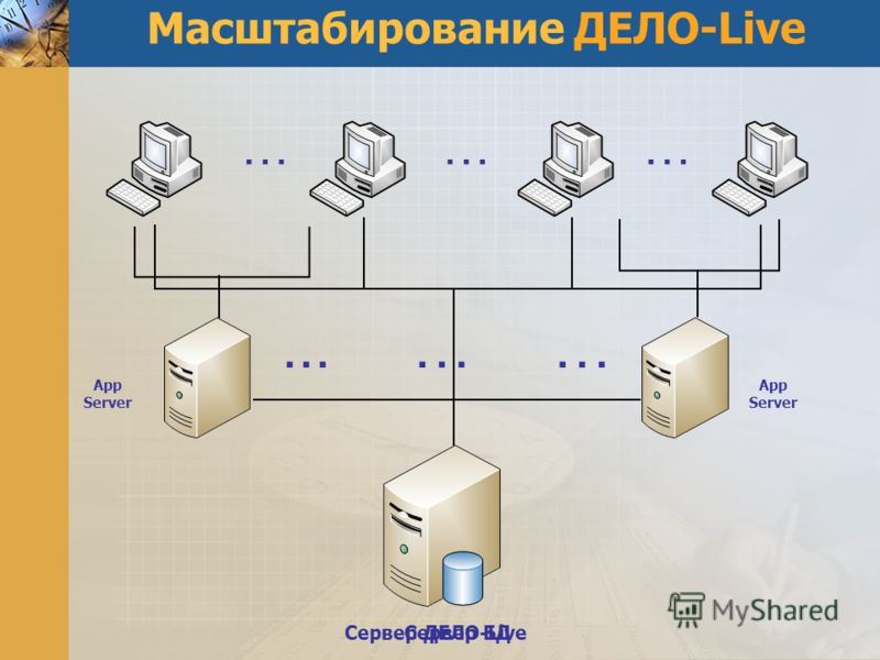Масштабирование ДЕЛО-Live ………... … … App Server Сервер ДЕЛО-LiveСервер БД