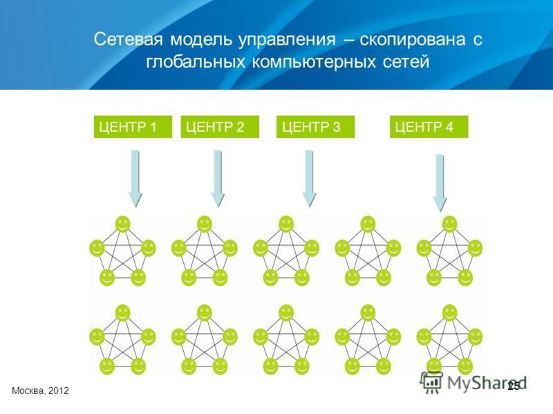 25 Москва, 2012 Сетевая модель управления – скопирована с глобальных компьютерных сетей ЦЕНТР 1ЦЕНТР 2ЦЕНТР 3ЦЕНТР 4