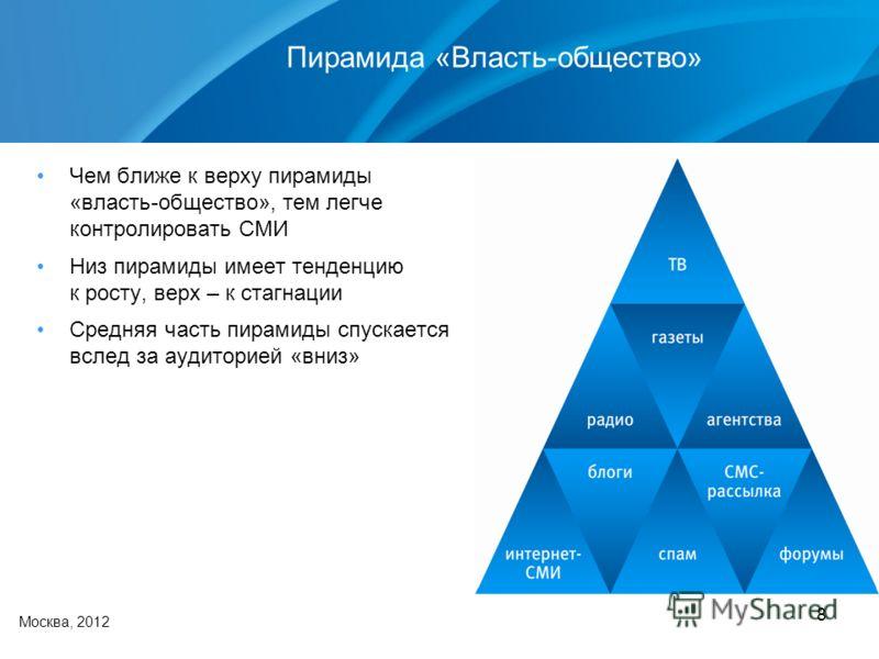 8 Москва, 2012 Пирамида «Власть-общество» Чем ближе к верху пирамиды «власть-общество», тем легче контролировать СМИ Низ пирамиды имеет тенденцию к росту, верх – к стагнации Средняя часть пирамиды спускается вслед за аудиторией «вниз»